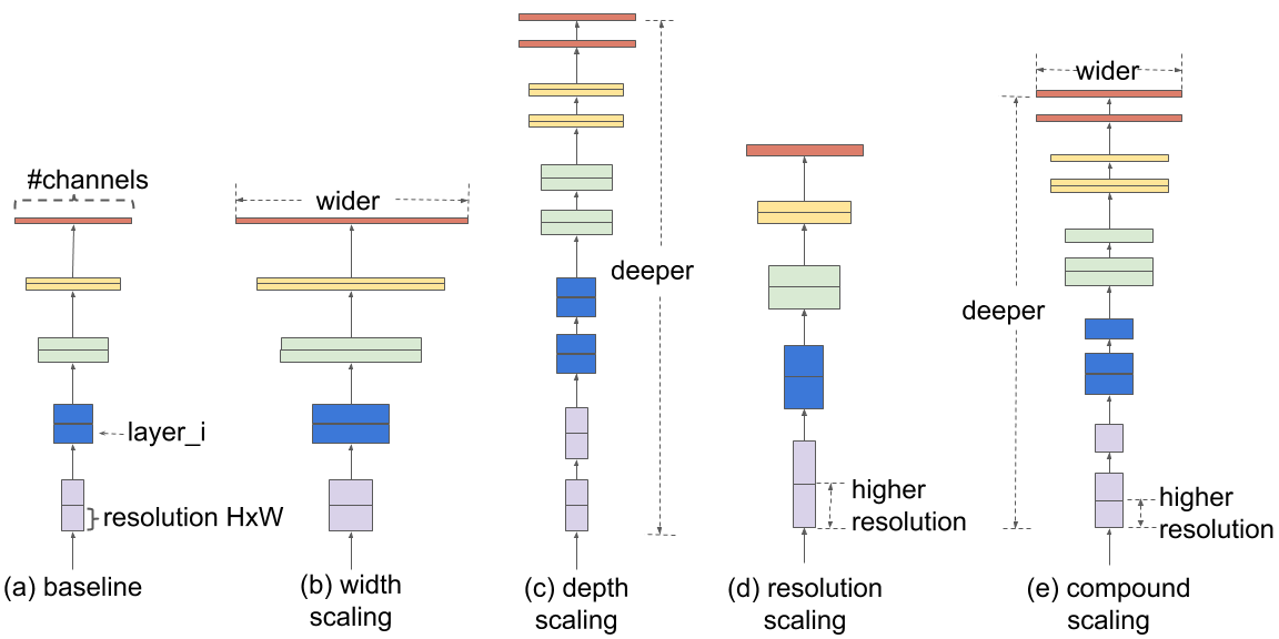 Google AI Blog: EfficientNet: Improving Accuracy and Efficiency through  AutoML and Model Scaling